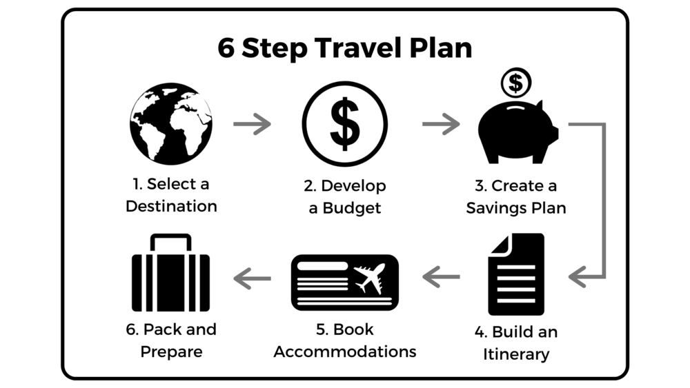 How to Plan Travel