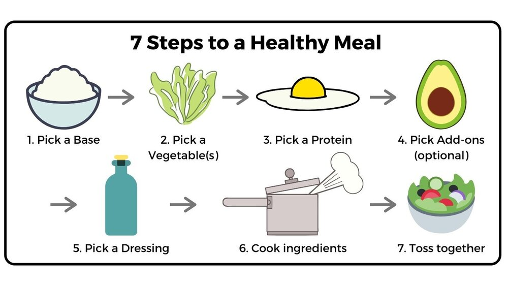 Healthy Meal Process