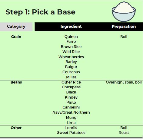 Base ingredient ideas