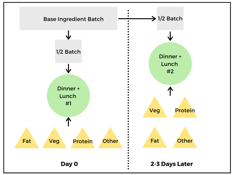 Batching Base Method